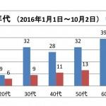 161011-%e5%b9%b4%e4%bb%a3%e5%88%a5%e9%81%ad%e9%9b%a3%e8%80%85%e6%95%b0%e3%82%b0%e3%83%a9%e3%83%95